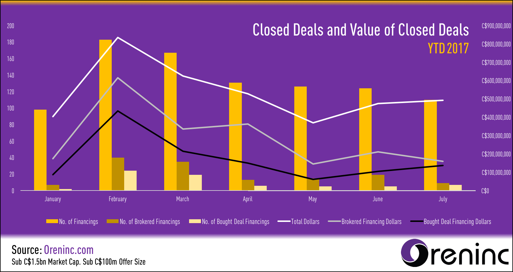 Closed Deals and Value of Closed Deals YTD 2017