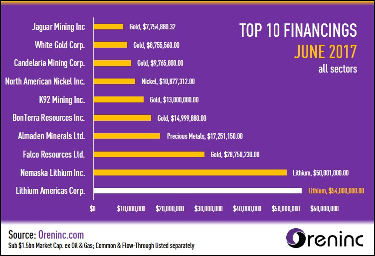 Top 10 Financings of June 2017