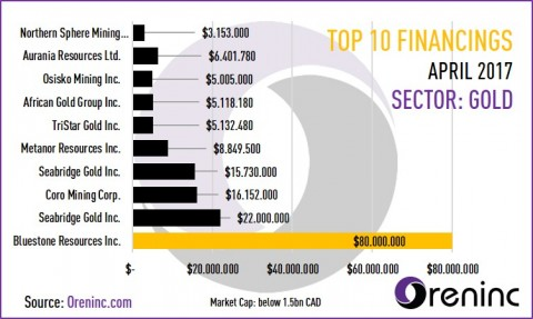 Top 10 Financings in April 2017