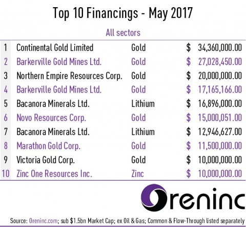Top 10 Financings of May 2017