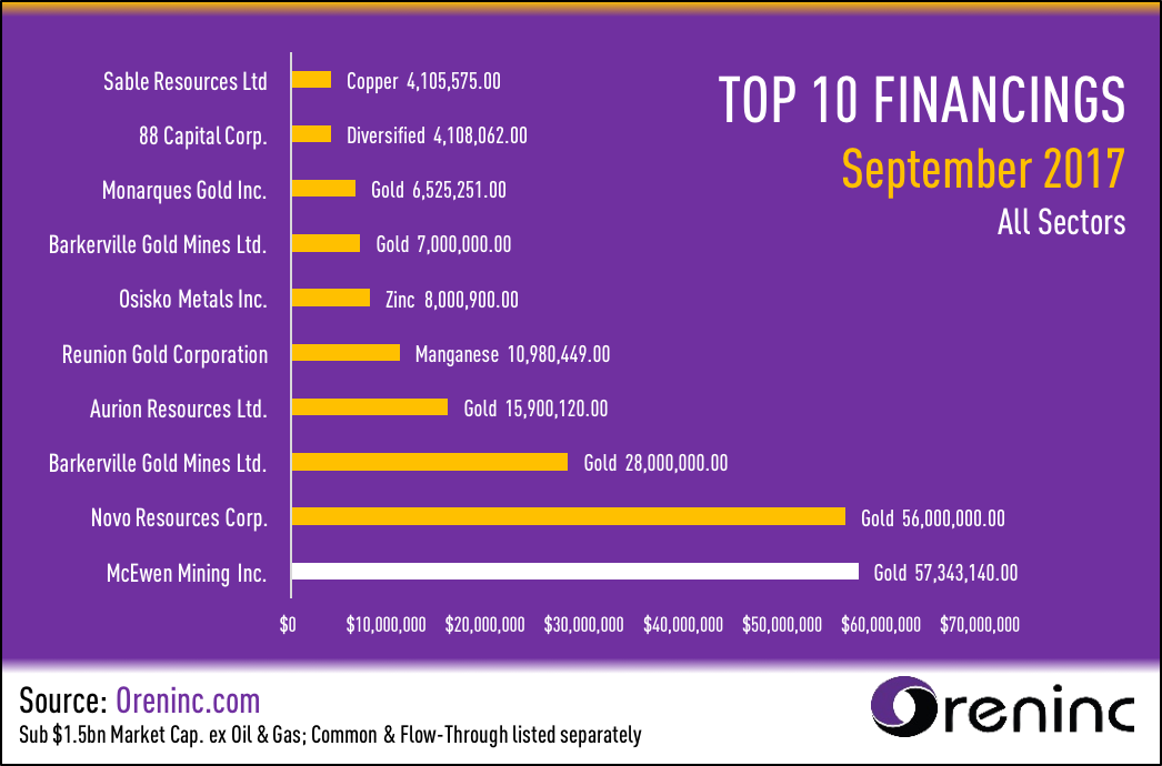 Top 10 Financings of September 2017