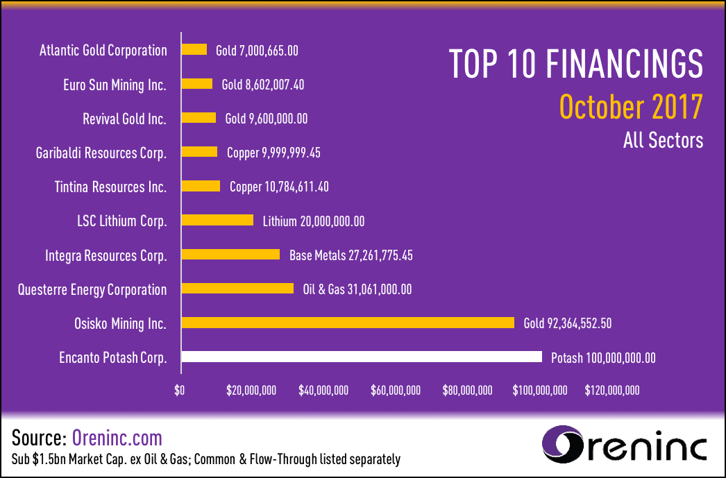 Top 10 Financings for October 2017