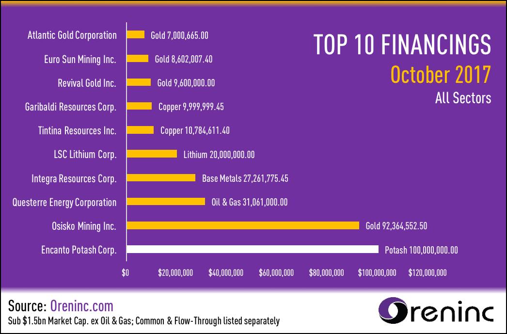 Top 10 Financings for October 2017