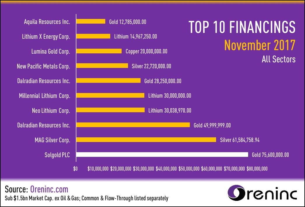 Top 10 Financings for November 2017