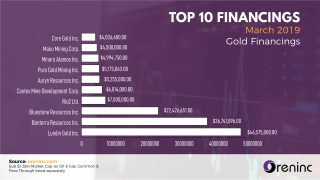 March 2019: Top 10 Gold Financings