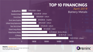 Top 10 Financings (Battery Metals) - April 2019