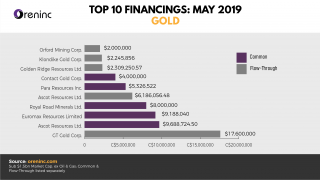 Top 10 Gold Financings - May 2019