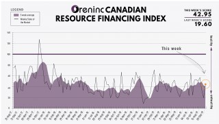 Oreninc Index: September 9, 2019