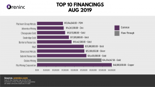 Top 10 Financings: August 2019