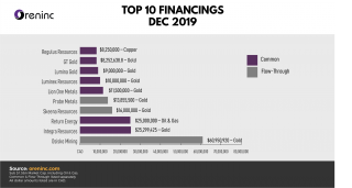 Top 10 Financings: Dec 2019