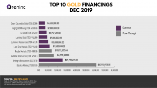 Top 10 GOLD Financings – Dec 2019