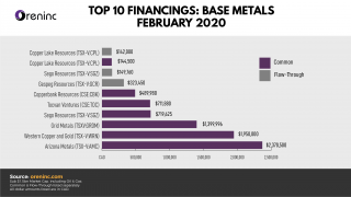 Top 10 Base Metal Financings – Feb 2020
