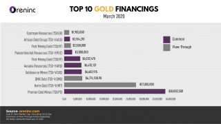 Top 10 GOLD Financings: March 2020
