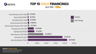 Top 10 Gold Financings – April 2020