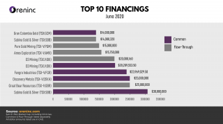 Top 10 Financings – June 2020