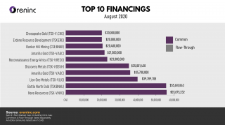 TOP 10 FINANCINGS: Aug 2020